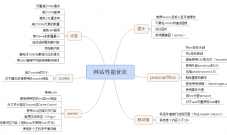 网站内部性能优化知识整理及优化工具推荐